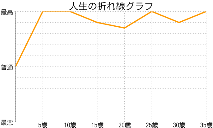 赤羽さんの人生の折れ線グラフ