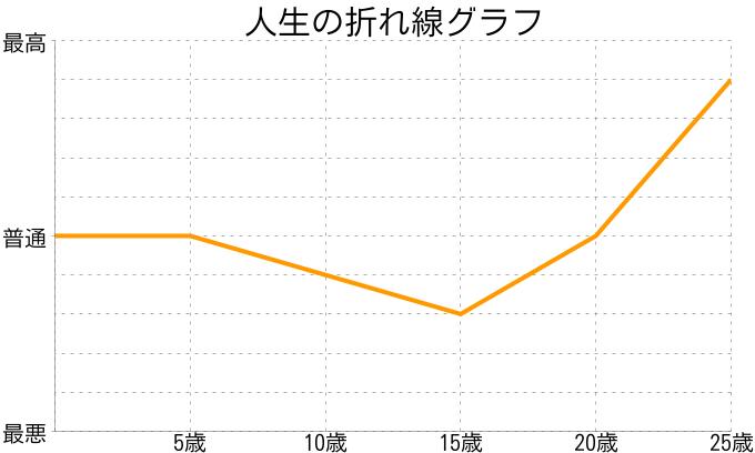 藤川朋実さんの人生の折れ線グラフ
