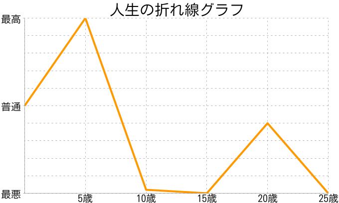 田中角栄さんの人生の折れ線グラフ