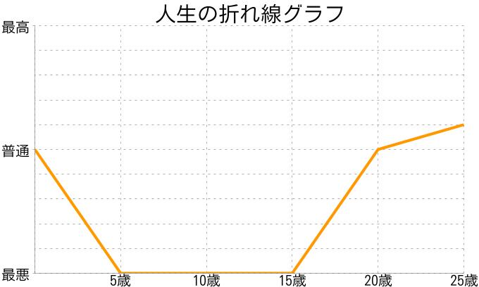 匿名さんの人生の折れ線グラフ