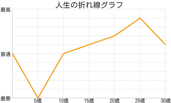 加藤瑠奈さんの人生の折れ線グラフ