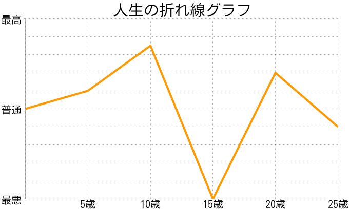 村木あすかさんの人生の折れ線グラフ
