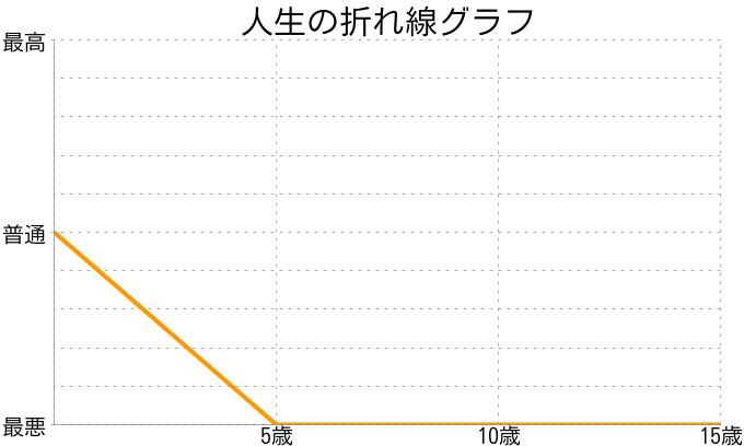 ゆいさんの人生の折れ線グラフ
