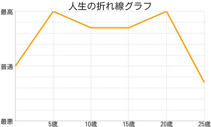 高橋 徹さんの人生の折れ線グラフ