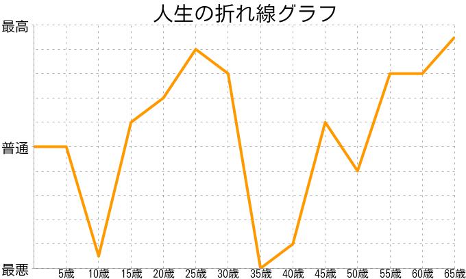hiroshiさんの人生の折れ線グラフ