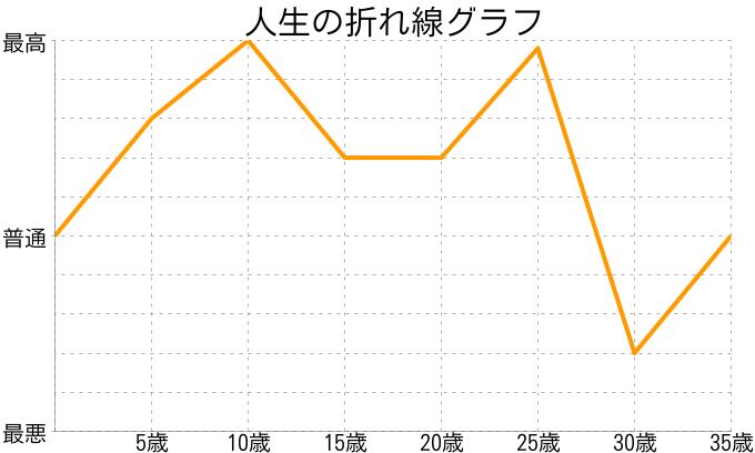 11さんの人生の折れ線グラフ