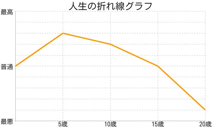 りょーちゃんさんの人生の折れ線グラフ
