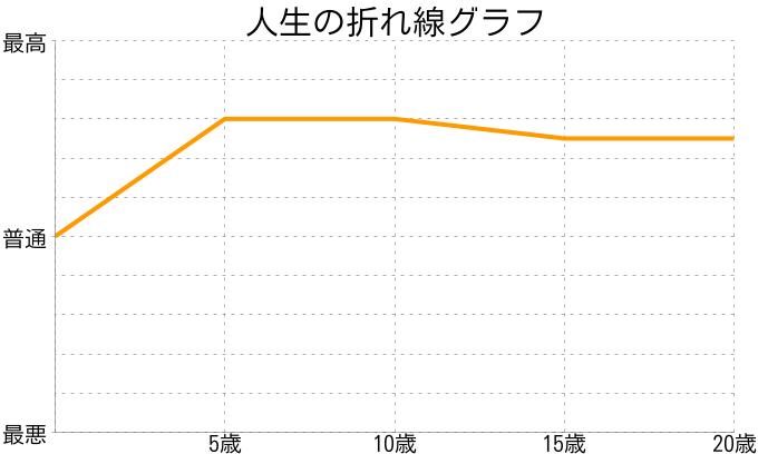 武藤哲嗣さんの人生の折れ線グラフ