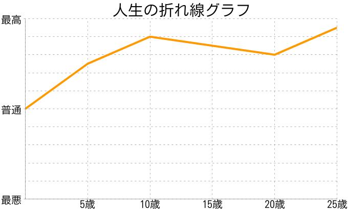 西巻 柚紀さんの人生の折れ線グラフ