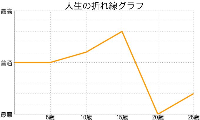 fumi fumiさんの人生の折れ線グラフ