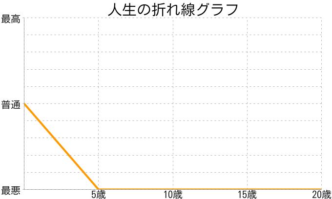松井奈々子さんの人生の折れ線グラフ