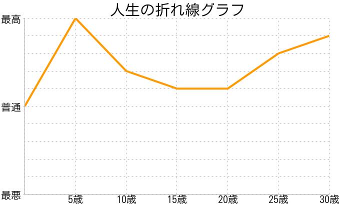 吉谷香里さんの人生の折れ線グラフ