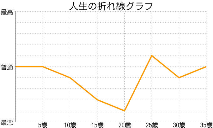 田中ゆかさんの人生の折れ線グラフ