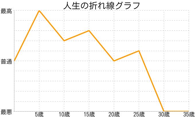 木原雄大さんの人生の折れ線グラフ