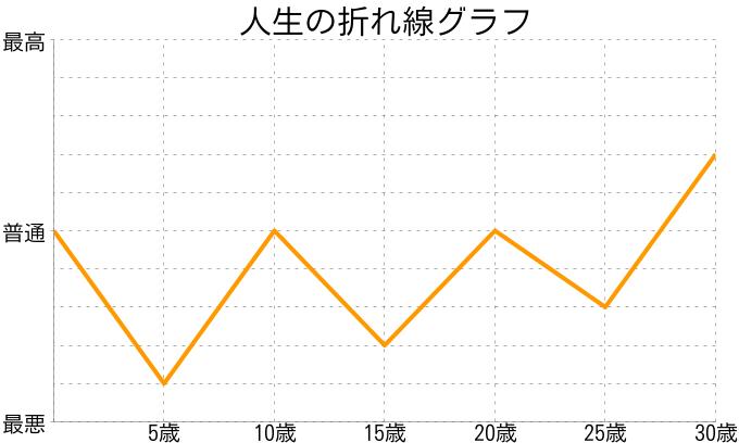 t_shimadaさんの人生の折れ線グラフ