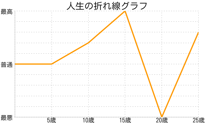 ささんの人生の折れ線グラフ