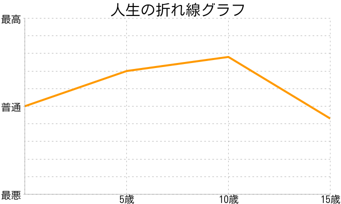 いとくんさんの人生の折れ線グラフ