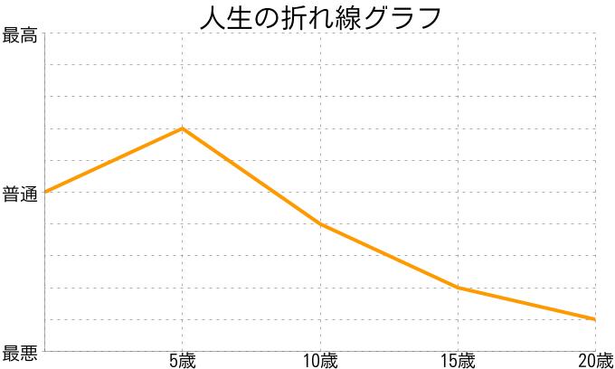 矢口晴夏さんの人生の折れ線グラフ