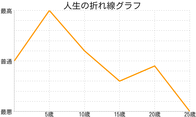 安部満紀子さんの人生の折れ線グラフ