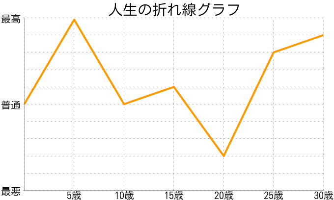 大池 友理さんの人生の折れ線グラフ