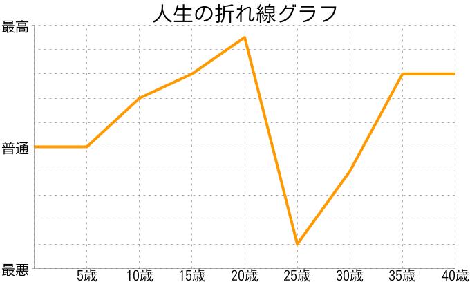 関口宏さんの人生の折れ線グラフ