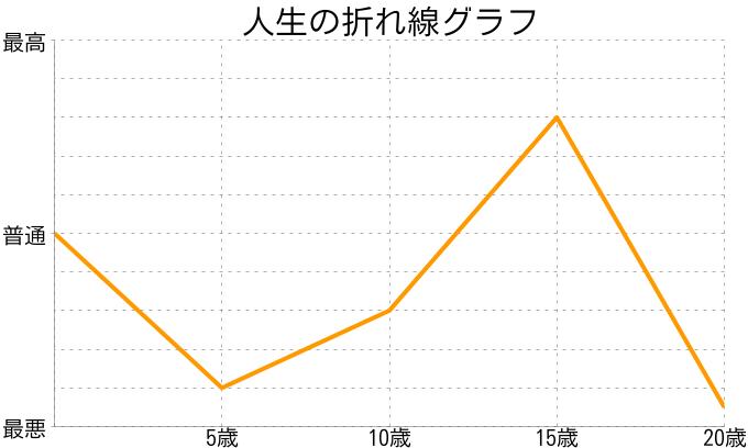 yucoさんの人生の折れ線グラフ