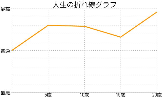 tさんの人生の折れ線グラフ