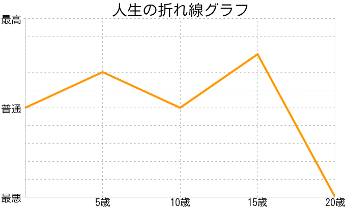 Chunさんの人生の折れ線グラフ