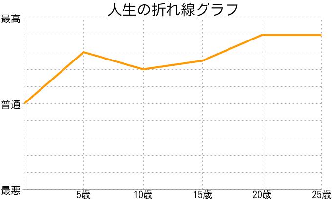 nmさんの人生の折れ線グラフ