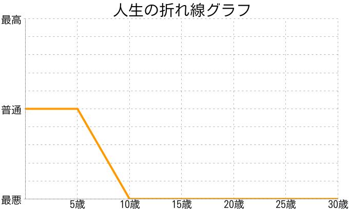 小竹慎吾さんの人生の折れ線グラフ