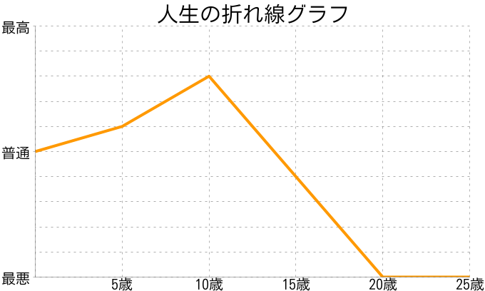 りょうさんの人生の折れ線グラフ