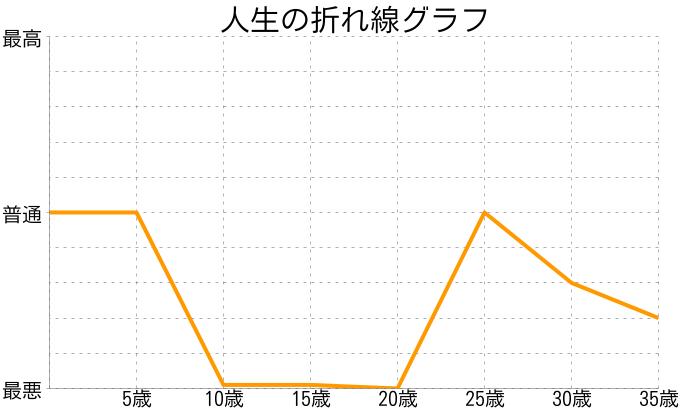 ぱさんの人生の折れ線グラフ