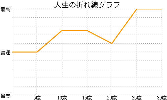 manakaさんの人生の折れ線グラフ