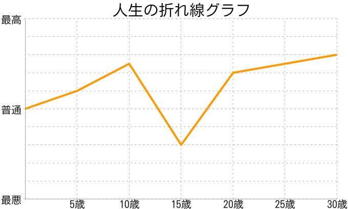 揚げ豆腐メンタルさんの人生の折れ線グラフ