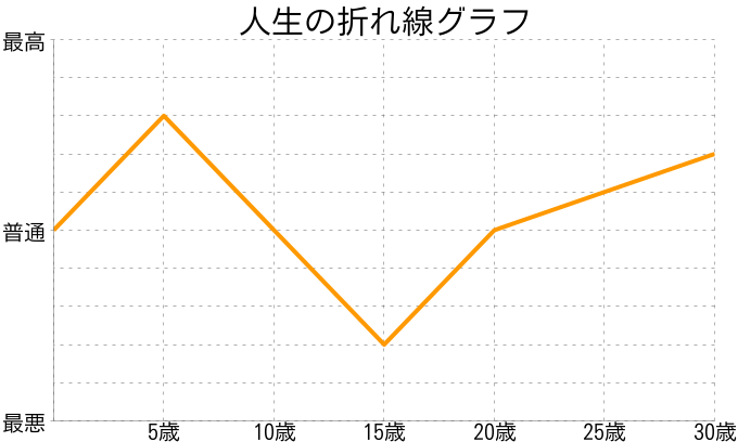 古田明日香さんの人生の折れ線グラフ