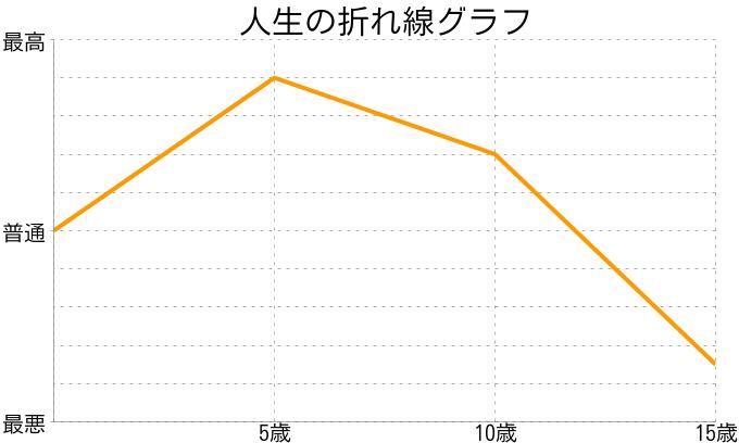 しゅわさんの人生の折れ線グラフ