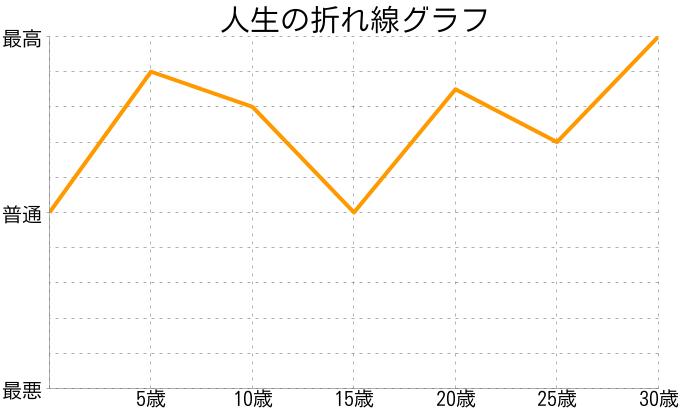 三浦 英之さんの人生の折れ線グラフ
