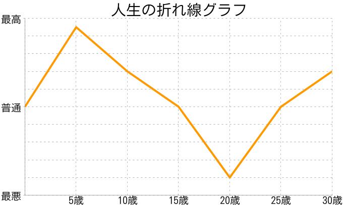 船津 愛さんの人生の折れ線グラフ