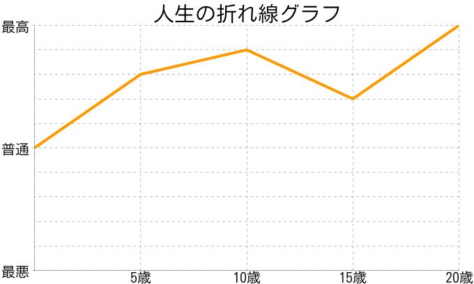 nさんの人生の折れ線グラフ