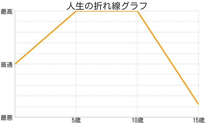 出塚 康太郎さんの人生の折れ線グラフ