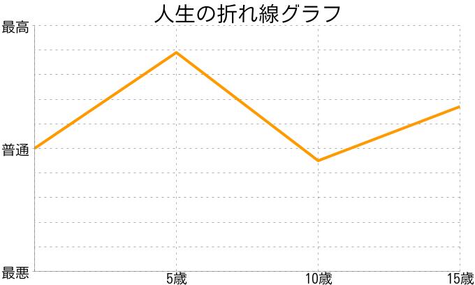 桃さんの人生の折れ線グラフ