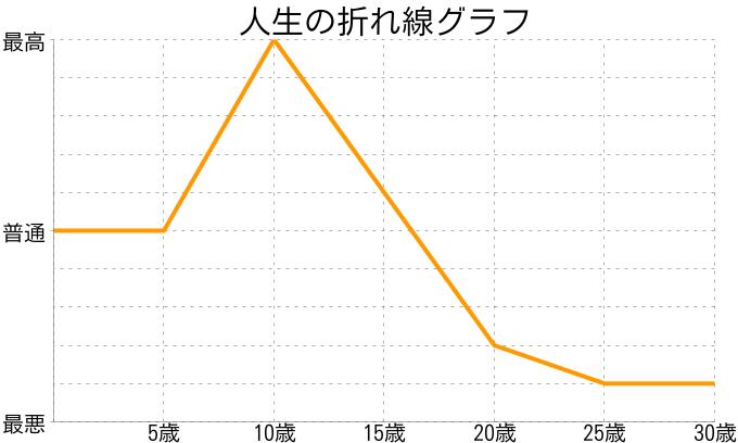 kyoukaさんの人生の折れ線グラフ