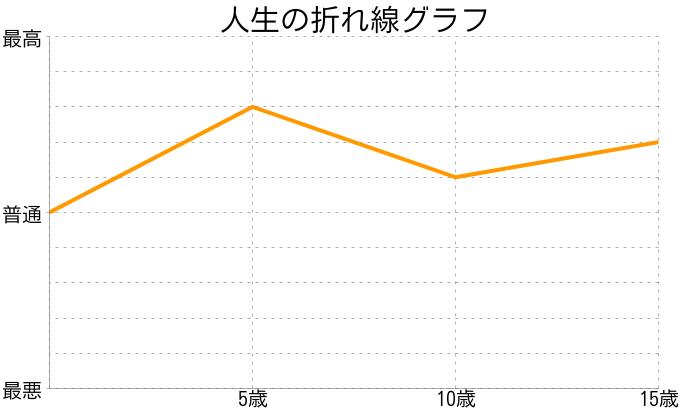 江村竜馬さんの人生の折れ線グラフ
