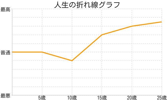 西山 美恵子さんの人生の折れ線グラフ