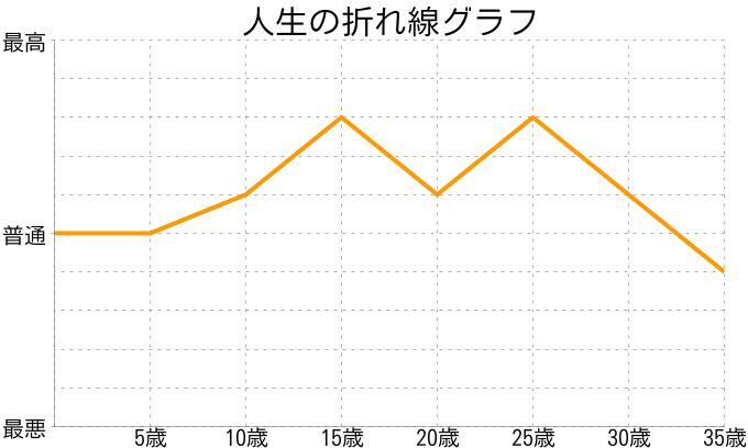 中村さんの人生の折れ線グラフ