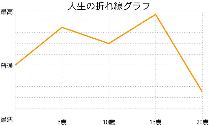 morinaoさんの人生の折れ線グラフ