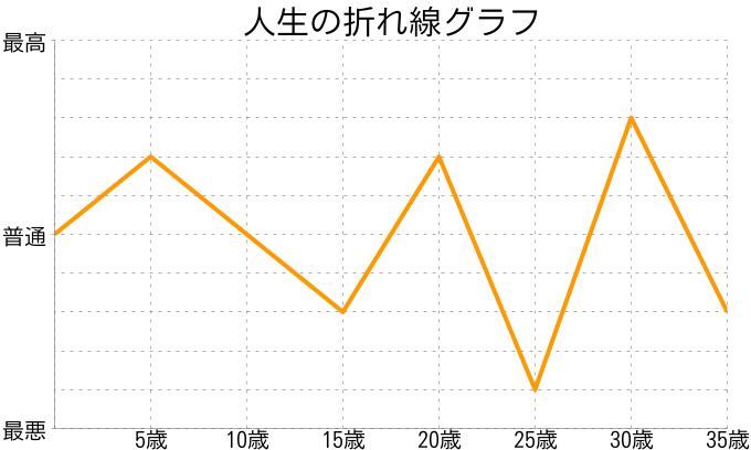 ☆さんの人生の折れ線グラフ