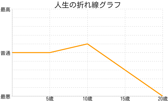 あまむさんの人生の折れ線グラフ