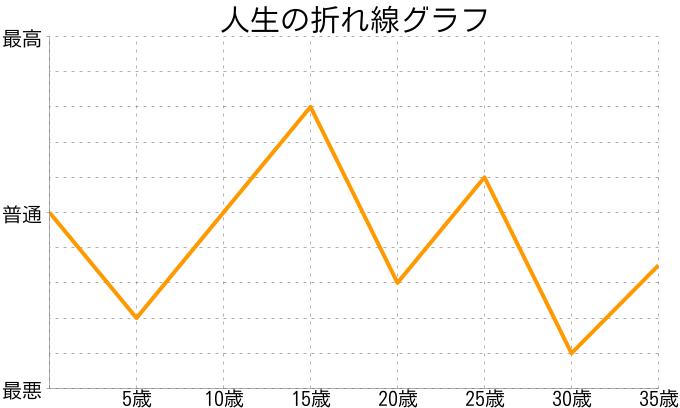 ぷーやんさんの人生の折れ線グラフ