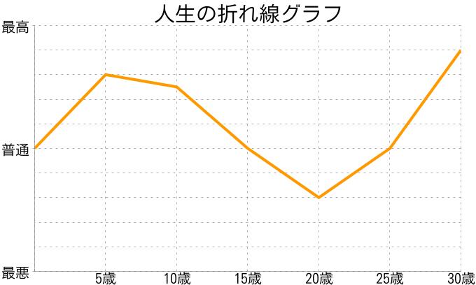 角矢亜緒衣さんの人生の折れ線グラフ